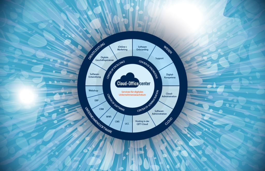 Cloud-Office.center - Ihre Experten für digitales Unternehmenswachstum. Wir bieten Software für den Mittelstand.