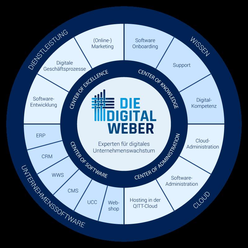 Digital Weber Leistungen Grafik