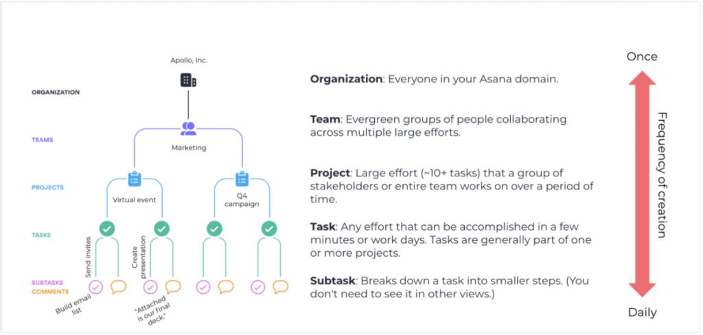 Projekte managen in Asana: Projekt, Aufgabe oder Unteraufgabe?